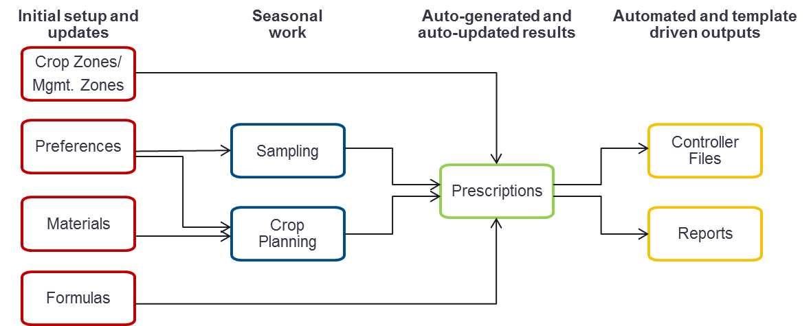 Ag Retailers | Agriculture Technology | Ag Software