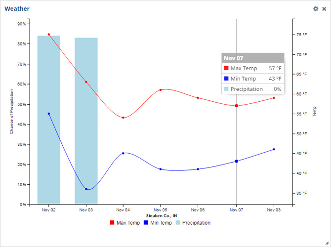 View temperature and weather trends using Farmer Starter.