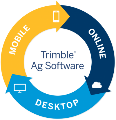 Trimble Ag Software Complete Solution