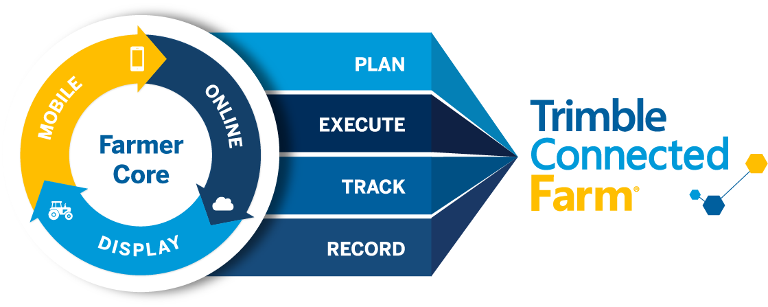 Farmer Core - Plan, Execute, Track, Record